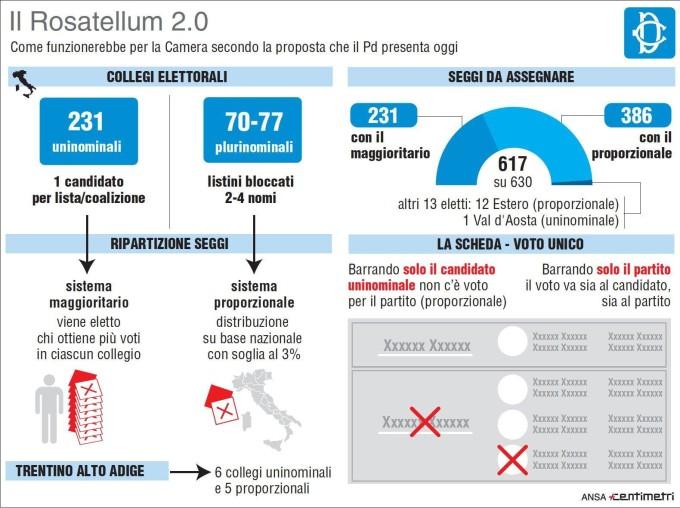 Legge elettorale: infografica