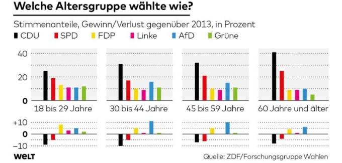 Germania voto per età