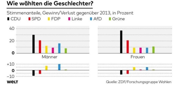 Germania voto per sesso