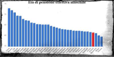 No, in Italia non si va in pensione più tardi che nel resto d'Europa