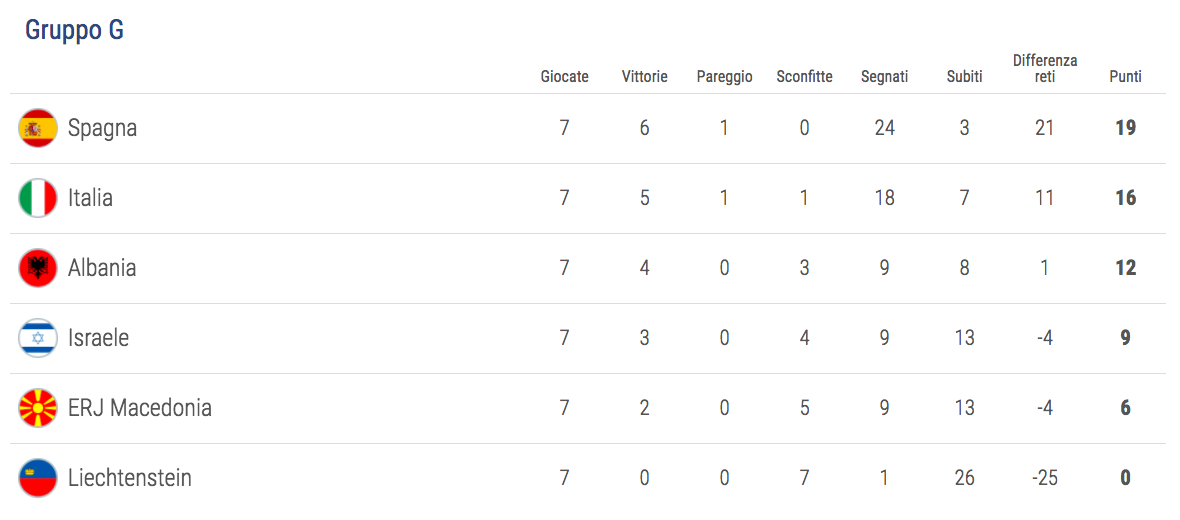 euro-qualifiers-group-g