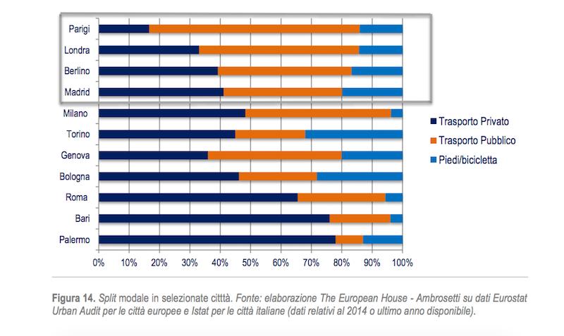 Il trasporto pubblico in italia in un po 39 di numeri for Citta tedesca nota per le fabbriche di auto