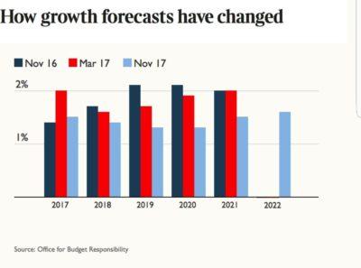 Il governo del Regno Unito ha rivisto al ribasso la stima sulla crescita per il 2017 ed è stato l'unico paese a farlo in tutta Europa