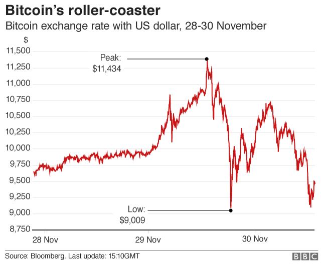 Bitcoin, oggi nuovo crollo del valore. I motivi? La guerra della Cina alla criptovaluta