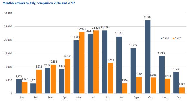 Migranti, i dati di Frontex: