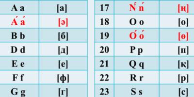 Il Kazakistan ha cambiato l'alfabeto, di nuovo