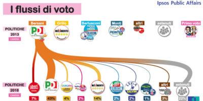 Chi ha votato per chi