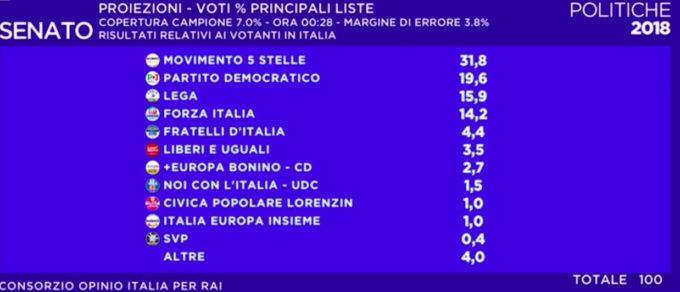 Exit poll e risultati delle elezioni politiche for Quanti sono i deputati italiani
