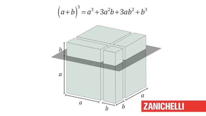 Il cubo di un binomio spiegato facile, con le figure