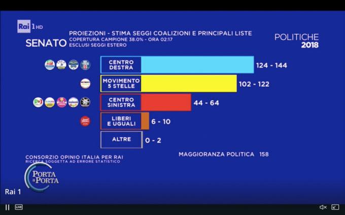 Renzi si dimette da segretario del pd il post for Seggi senato