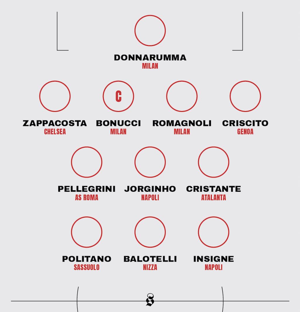 Balotelli al Parma è più di una semplice idea