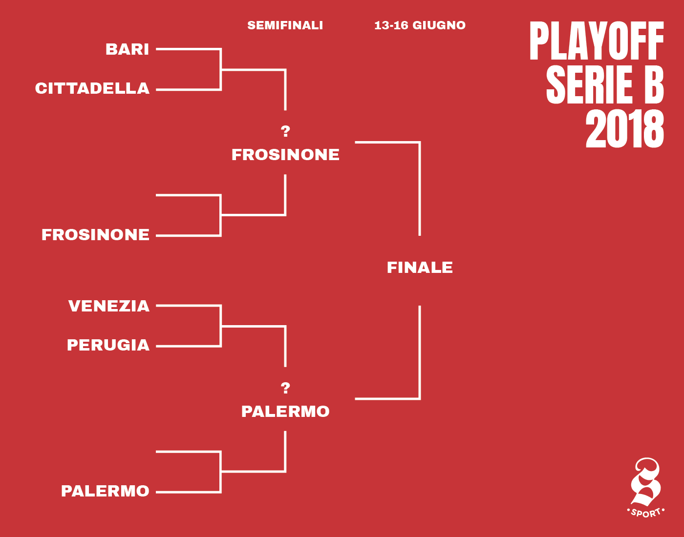 Calendario Play Off Serie B.C E Un Problema Con I Playoff Di Serie B Il Post