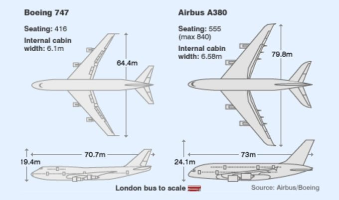 Airbus A380 vs Boeing 747