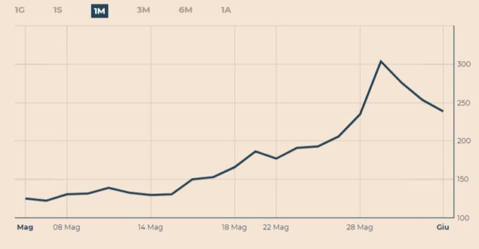 Spread, sale tensione in Eurozona in vista delle riunioni Bce