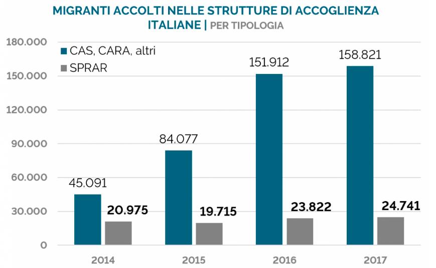 I dati sui migranti in italia una volta per tutte il post for Numero dei deputati e dei senatori