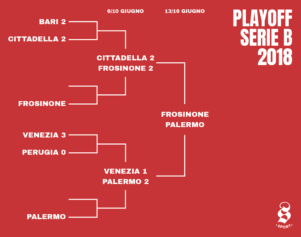 Serie B Playoff