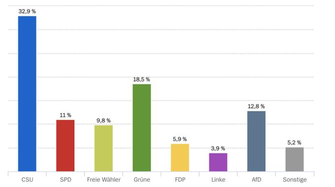 Germania, crollo della Csu e della Spd alle elezioni in Baviera