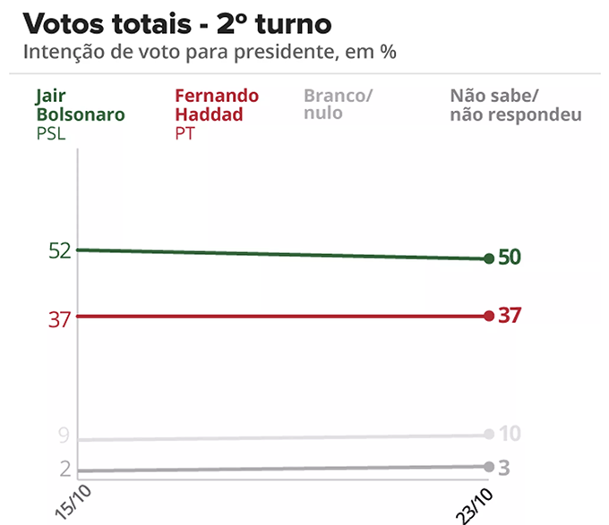 Brasile: Cina si felicita con Bolsonaro, avanti partnership