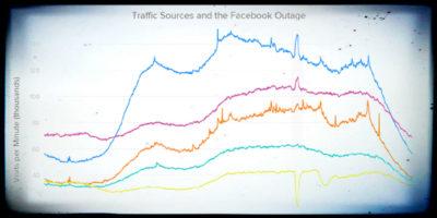 Quando Facebook e YouTube non vanno, le persone leggono di più i siti di news