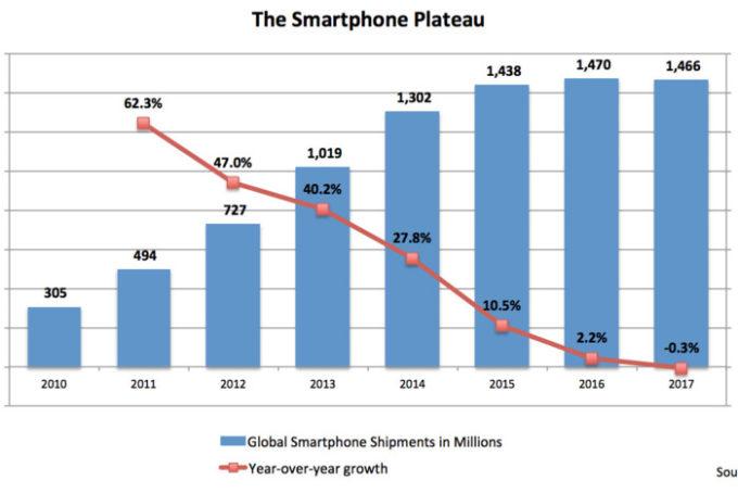 30fd62556618 Il periodo d'oro degli smartphone sta finendo - Il Post