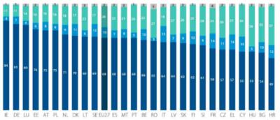 In un rispettato sondaggio dell'UE c'è un dato sull'Italia che salta all'occhio