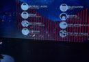 Sanremo 2019: come funziona il voto e come si vota da casa