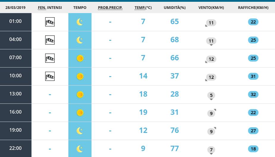 METEO VENERDÌ. L'alta pressione porta tanto SOLE in tutta Italia