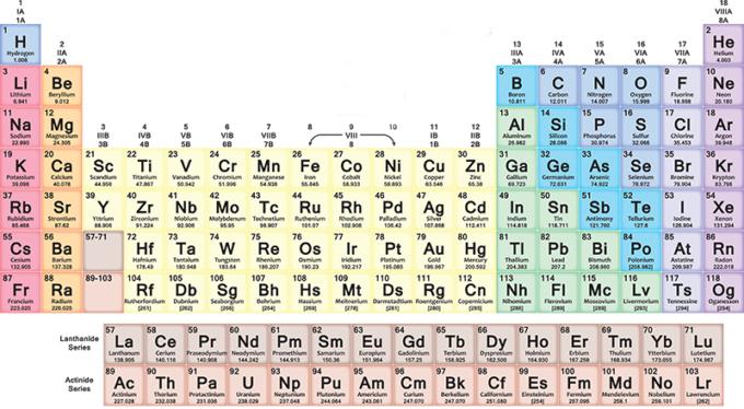 La tavola periodica ha 150 anni il post - Numero elementi tavola periodica ...