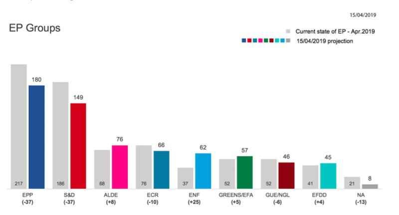 Le ultime proiezioni ufficiali sulle elezioni europee il for Attuale legislatura
