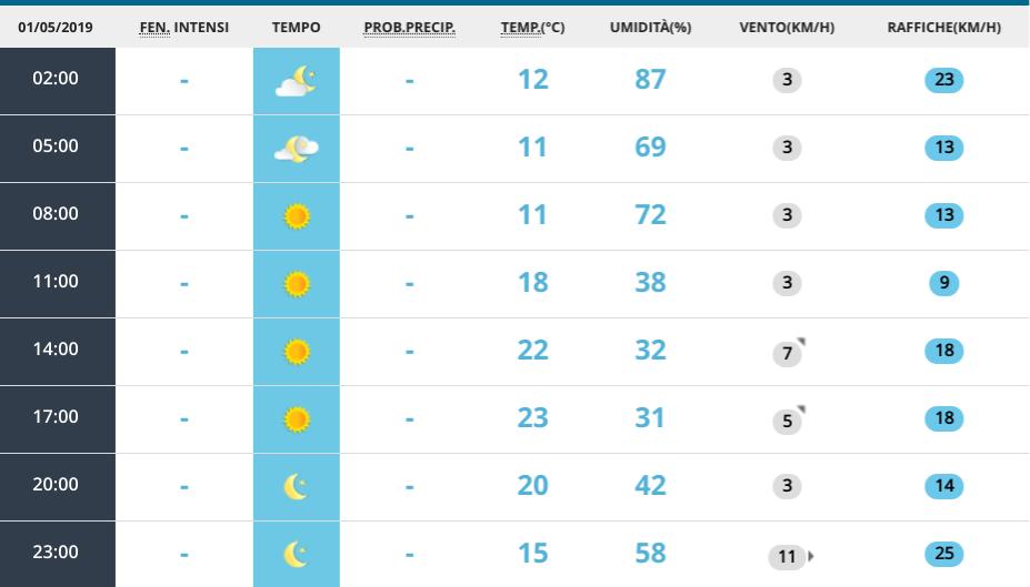 Meteo Roma: previsioni per oggi mercoledì 1 maggio
