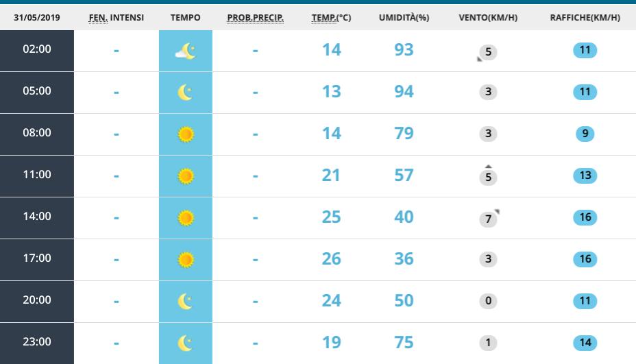 Meteo, le previsioni per il weekend: arriva l'estate