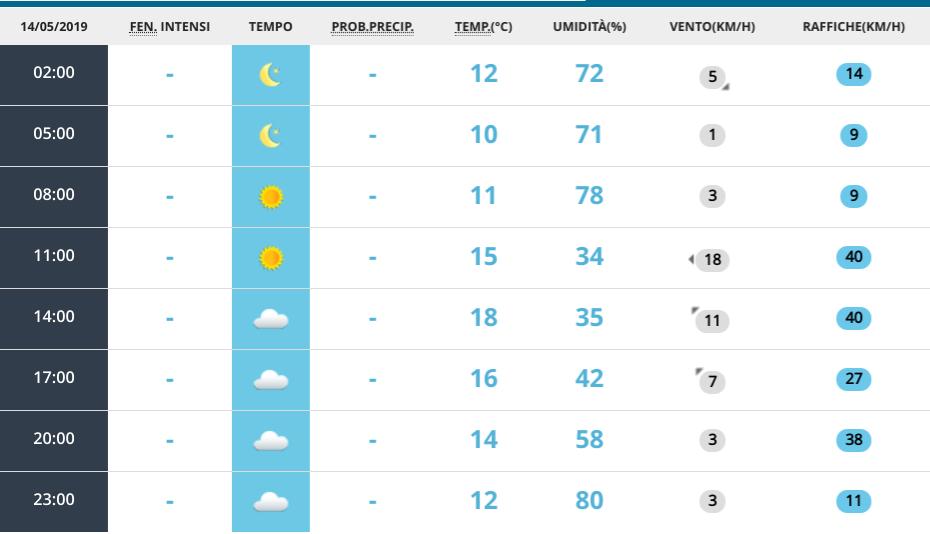 Le previsioni meteo per domani, 15 maggio