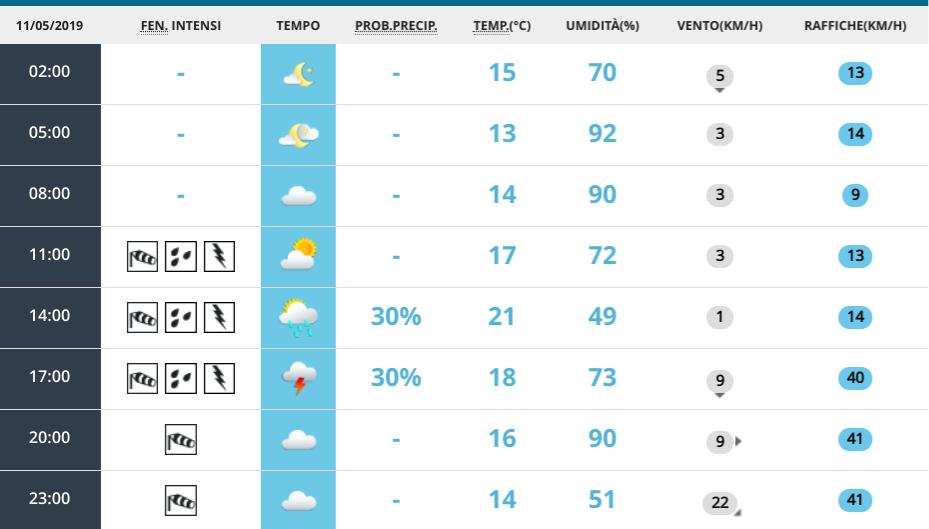Meteo, che tempo farà in Umbria: le previsioni per il fine settimana
