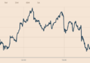 Lo spread ha raggiunto i 290 punti: era da dicembre che non era così alto