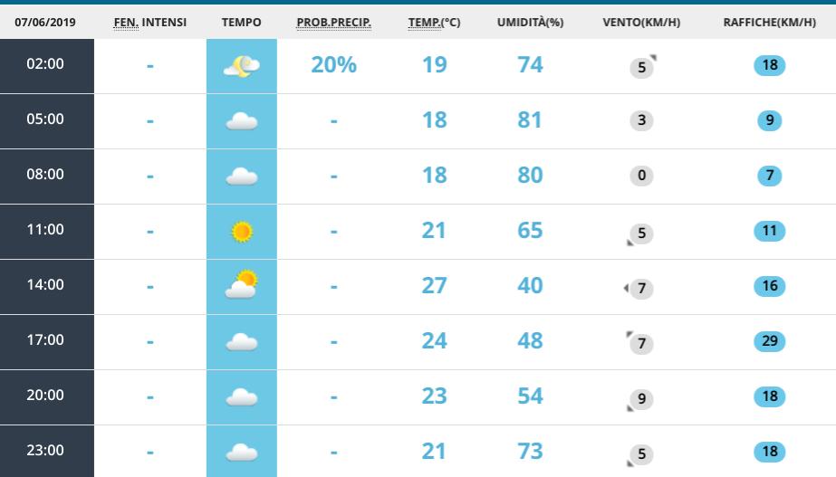 Meteo, le previsioni di domenica 9 giugno