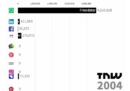 I social network più popolari di ogni anno, dal 2003 a oggi