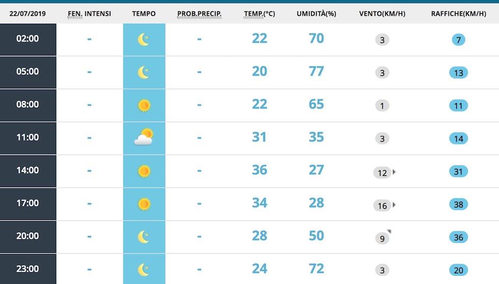 Meteo: settimana bollente, temperature fino a 40°C