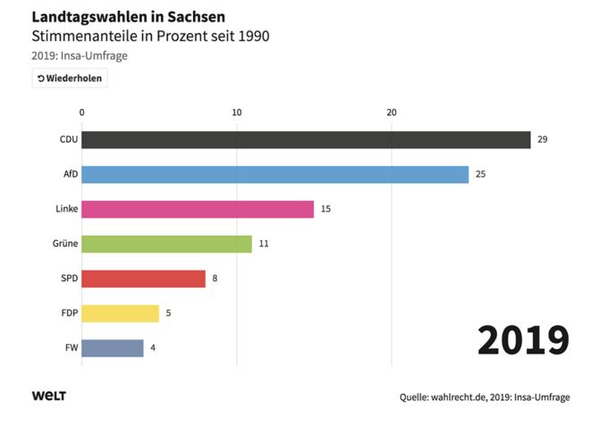 Germania: al voto in due regioni dell'est, Afd avanza - Politica