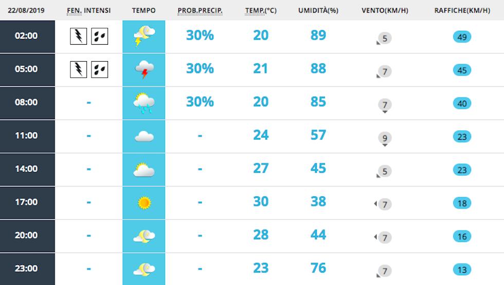 Meteo Bassano del Grappa: previsioni per oggi venerdì 23 agosto