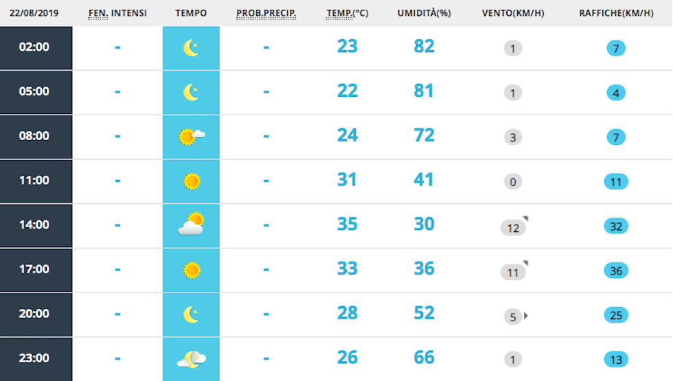 Previsione meteo per venerdì 23 agosto