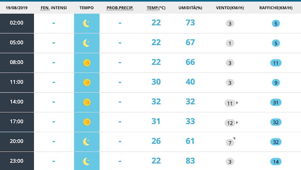 Inizio di settimana col caldo africano! Estremo nord sotto i temporali