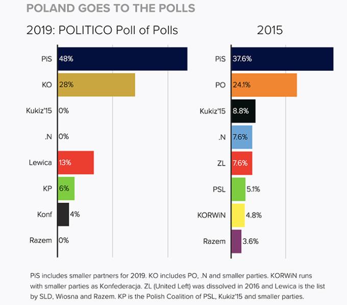 Polonia, exit poll: Pis conserva maggioranza assoluta in Parlamento