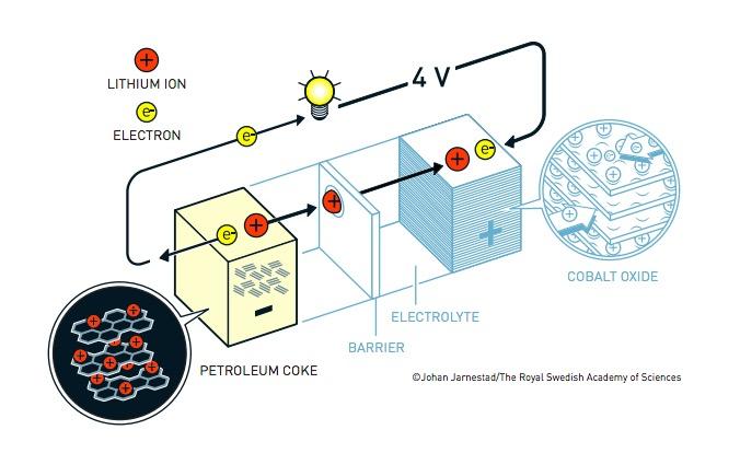 La batteria litio-ioni