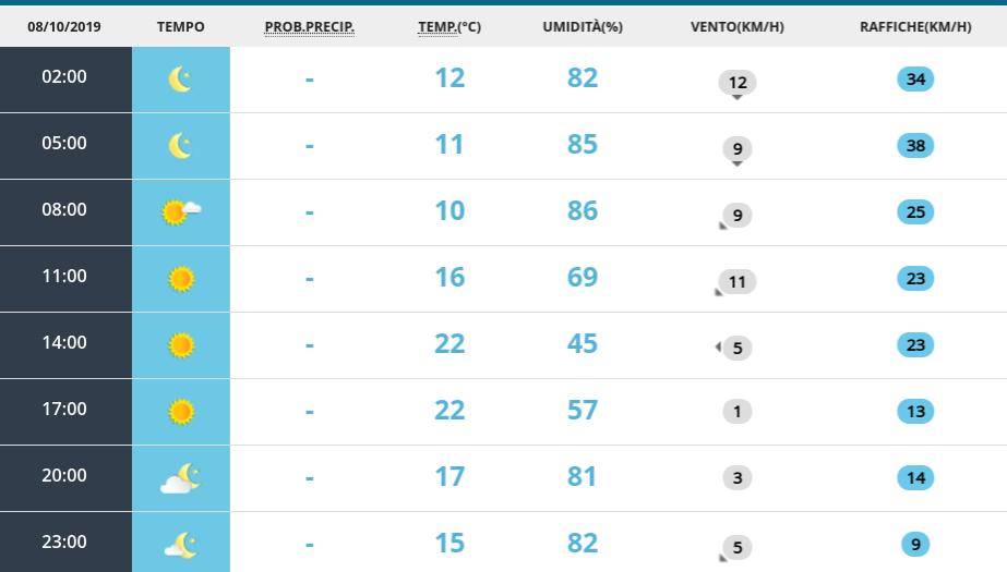 Miglioramento meteo previsto per martedì. poi nuovo fronte di maltempo - Meteo Roma