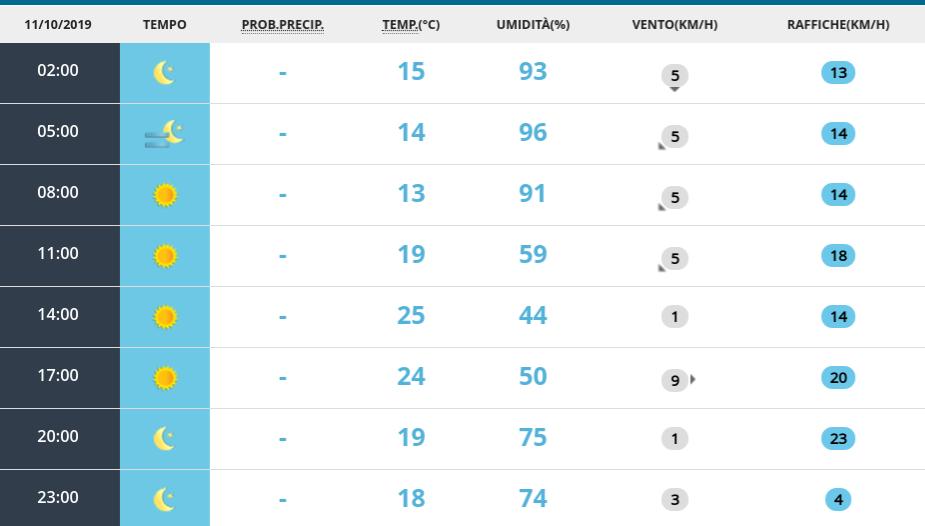 Meteo Italia, settimana prossima tra piogge e caldo: le previsioni