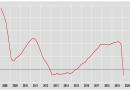 Secondo l'ISTAT il PIL italiano è sceso del 4,7 per cento nel primo trimestre del 2020 rispetto al trimestre precedente: è la peggior flessione dal 1995