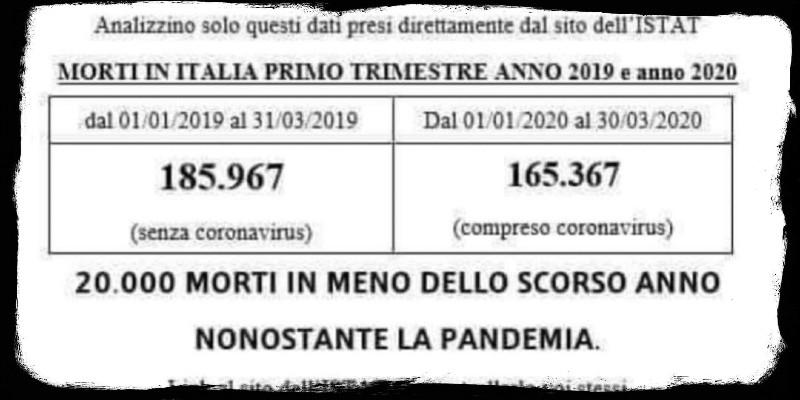 La bufala sul numero dei morti in Italia nel 2020 - Il Post