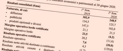 I conti del gruppo di Repubblica e Stampa durante il coronavirus