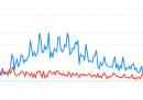 Come sono cambiate le nostre ricerche su Google, prima e durante il lockdown
