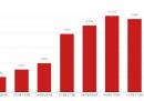 I dati della settimana sul coronavirus in Italia